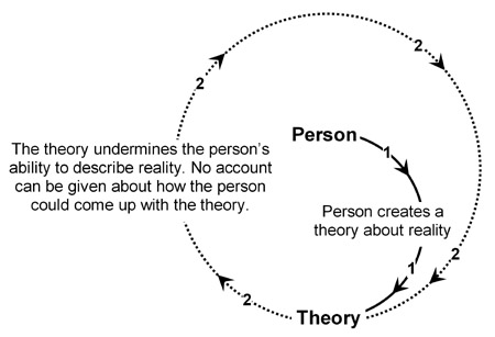 Collapsing hermeneutic circle