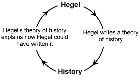 Hegel's stable hermeneutic circle