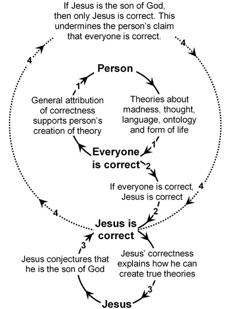 Unstable hermeneutic circle